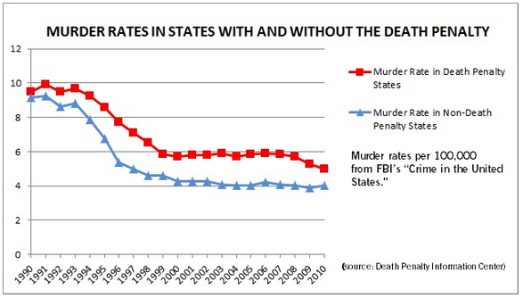 the impact of capital punishment on deterring crime Death and deterrence redux: science, law and causal reasoning on capital punishment  169 (1968) [hereinafter becker, crime and punishment.