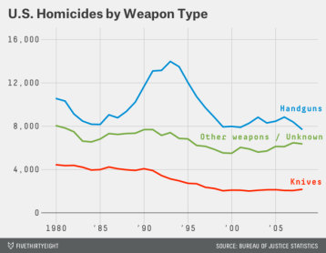 u-s-homicides-by-weapon-type-handguns-knives-other-weapons-unknown_chartbuilder